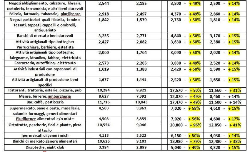"""SENIGALLIA / """"Il Comune ha un buco di oltre 12 milioni di euro per tasse non pagate"""""""